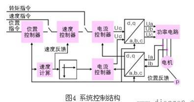 伺服永磁同步电机控制单元